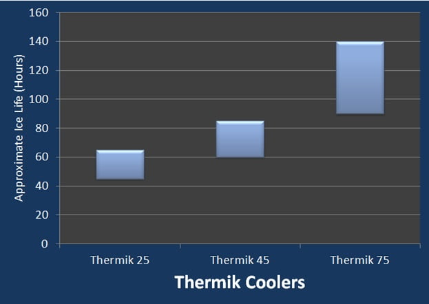thermik cooler ice retention