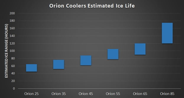 Orion coolers Ice retention
