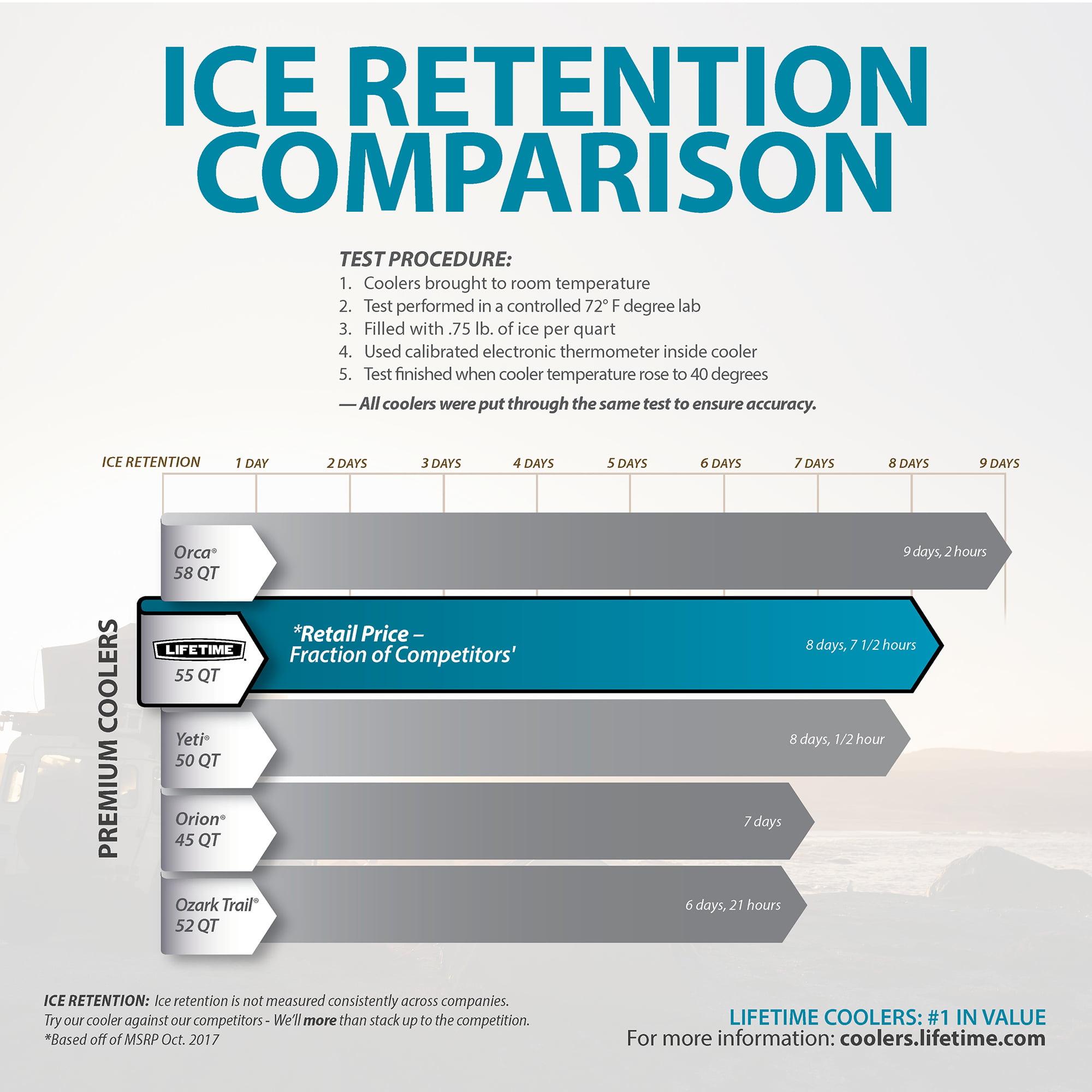 Lifetime cooler - ice retention